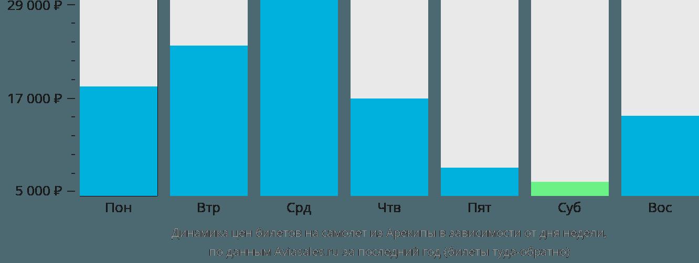 Динамика цен билетов на самолет из Арекипы в зависимости от дня недели