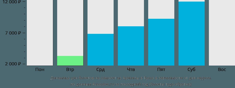 Динамика цен билетов на самолет из Арекипы в Куско в зависимости от дня недели