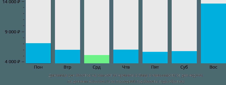 Динамика цен билетов на самолет из Арекипы в Лиму в зависимости от дня недели