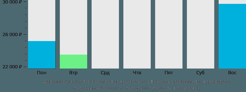 Динамика цен билетов на самолет из Архангельска в Брюссель в зависимости от дня недели