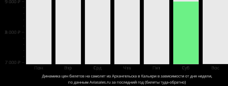 Динамика цен билетов на самолет из Архангельска в Кальяри в зависимости от дня недели
