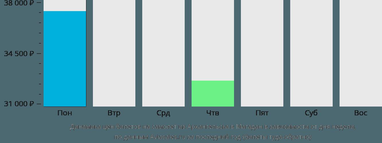 Динамика цен билетов на самолёт из Архангельска в Магадан в зависимости от дня недели