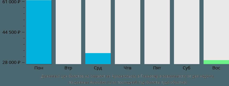 Динамика цен билетов на самолёт из Архангельска в Ганновер в зависимости от дня недели