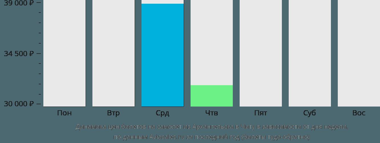 Динамика цен билетов на самолет из Архангельска в Читу в зависимости от дня недели