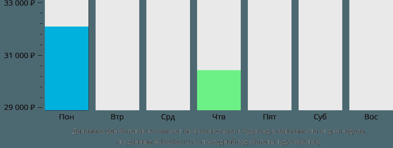 Динамика цен билетов на самолет из Архангельска в Худжанд в зависимости от дня недели