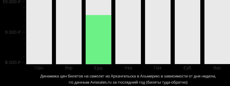 Динамика цен билетов на самолет из Архангельска в Альмерию в зависимости от дня недели