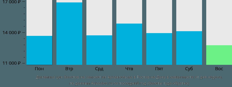 Динамика цен билетов на самолет из Архангельска в Ростов-на-Дону в зависимости от дня недели