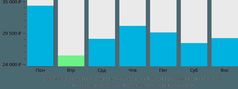 Динамика цен билетов на самолет из Архангельска в Ташкент в зависимости от дня недели
