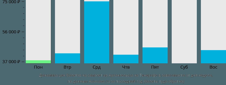 Динамика цен билетов на самолет из Архангельска на Тенерифе в зависимости от дня недели
