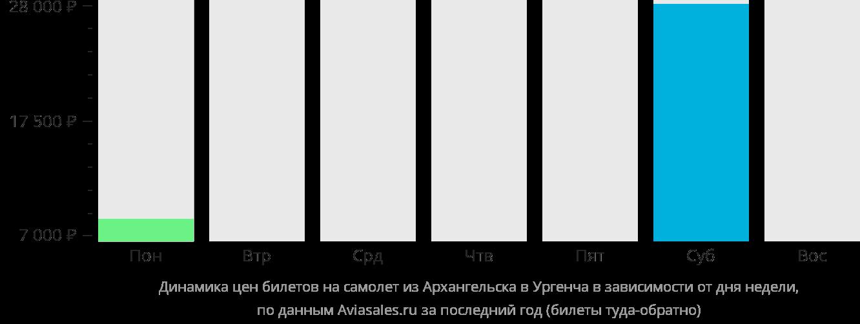Динамика цен билетов на самолет из Архангельска в Ургенч в зависимости от дня недели