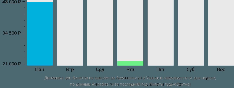 Динамика цен билетов на самолет из Архангельска в Усинск в зависимости от дня недели