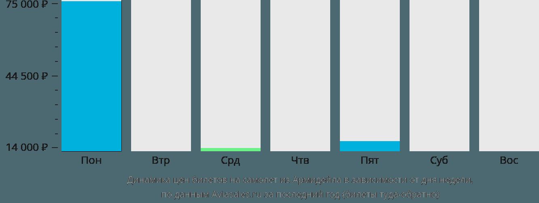 Динамика цен билетов на самолет из Армидейла в зависимости от дня недели