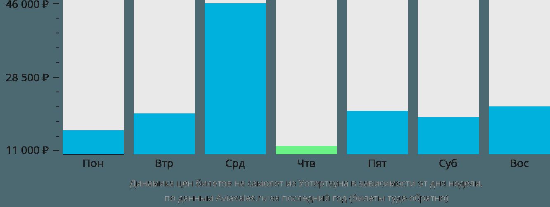 Динамика цен билетов на самолёт из Уотертауна в зависимости от дня недели