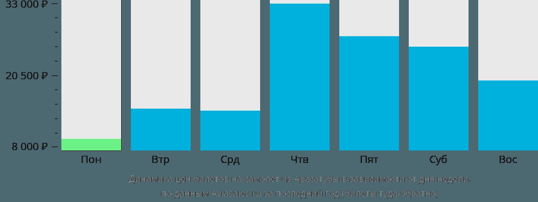 Динамика цен билетов на самолёт из Арасатубы в зависимости от дня недели
