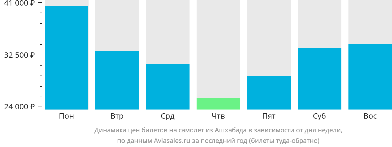 Динамика цен билетов на самолет из Ашхабада в зависимости от дня недели