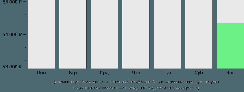 Динамика цен билетов на самолёт из Ашхабада в Ригу в зависимости от дня недели