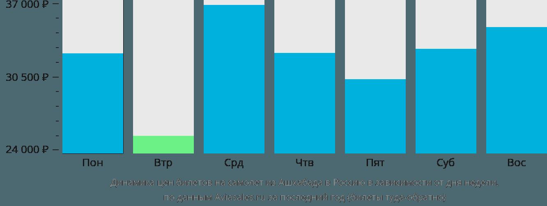 Динамика цен билетов на самолет из Ашхабада в Россию в зависимости от дня недели