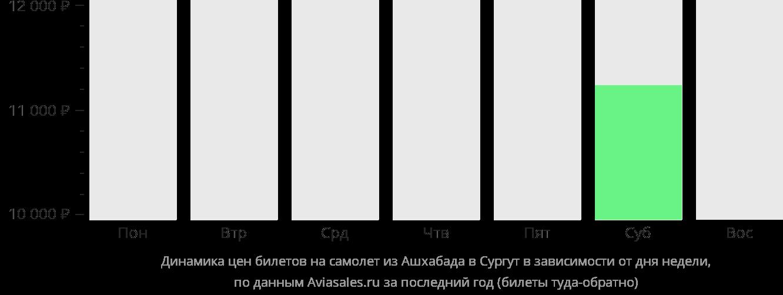 Динамика цен билетов на самолет из Ашхабада в Сургут в зависимости от дня недели