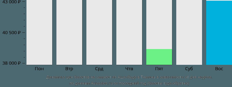Динамика цен билетов на самолет из Ашхабада в Тюмень в зависимости от дня недели