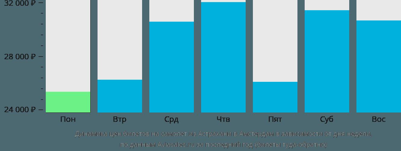 Динамика цен билетов на самолет из Астрахани в Амстердам в зависимости от дня недели