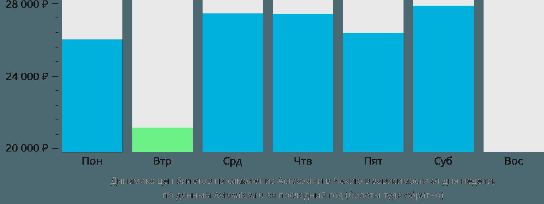 Динамика цен билетов на самолет из Астрахани в Чехию в зависимости от дня недели
