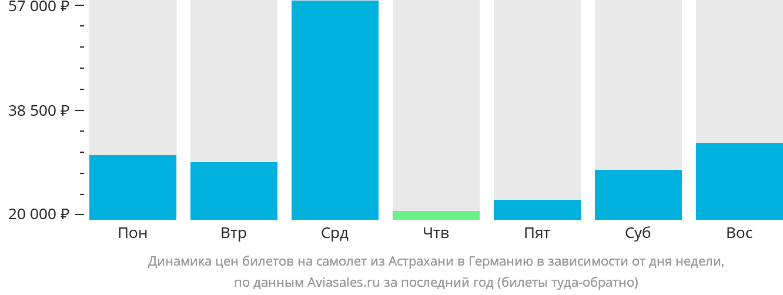 Динамика цен билетов на самолёт из Астрахани в Германию в зависимости от дня недели