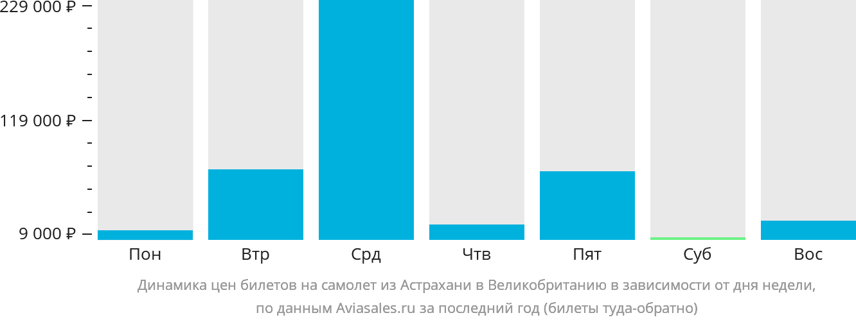 Динамика цен билетов на самолет из Астрахани в Великобританию в зависимости от дня недели