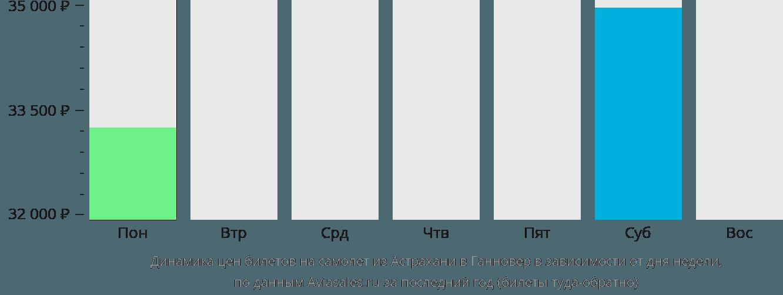 Динамика цен билетов на самолет из Астрахани в Ганновер в зависимости от дня недели