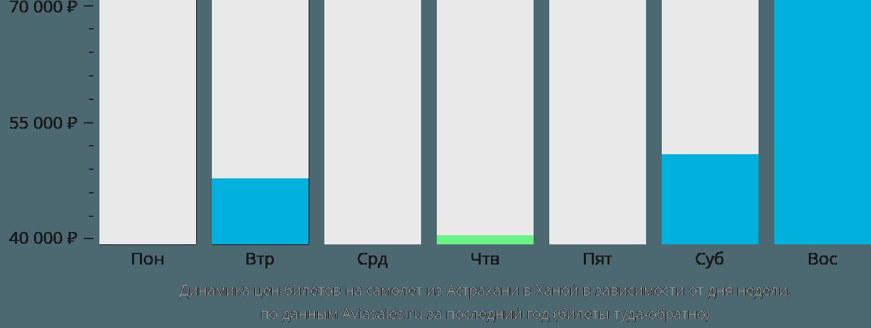Динамика цен билетов на самолёт из Астрахани в Ханой в зависимости от дня недели