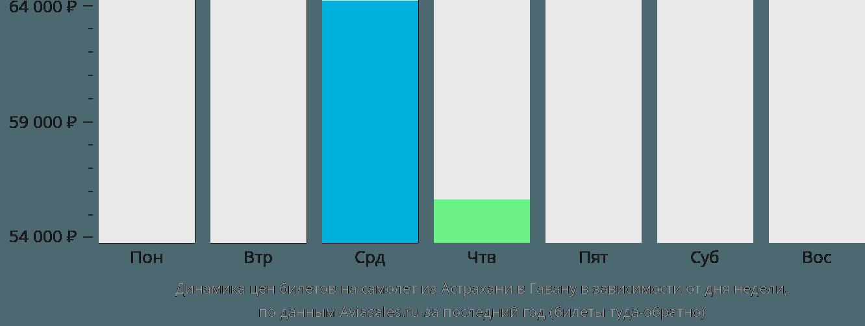 Динамика цен билетов на самолет из Астрахани в Гавану в зависимости от дня недели