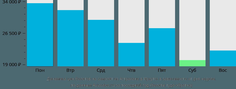 Динамика цен билетов на самолёт из Астрахани в Иркутск в зависимости от дня недели