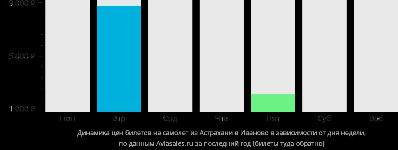 Динамика цен билетов на самолет из Астрахани в Иваново в зависимости от дня недели