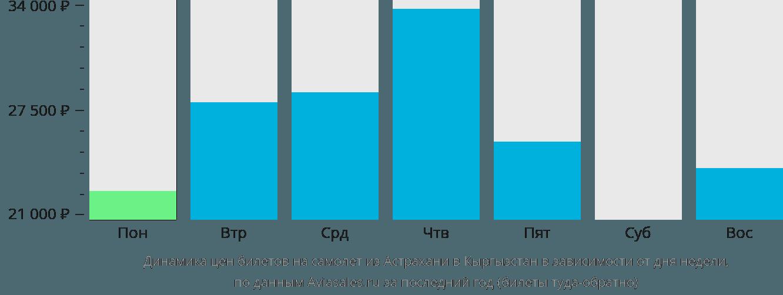 Динамика цен билетов на самолёт из Астрахани в Кыргызстан в зависимости от дня недели