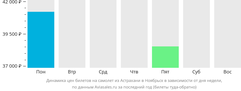 Динамика цен билетов на самолет из Астрахани в Ноябрьск в зависимости от дня недели