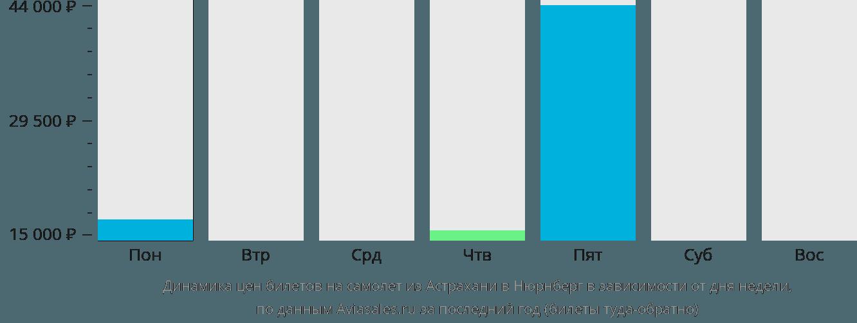 Динамика цен билетов на самолет из Астрахани в Нюрнберг в зависимости от дня недели