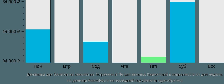 Динамика цен билетов на самолёт из Астрахани в Петропавловск-Камчатский в зависимости от дня недели