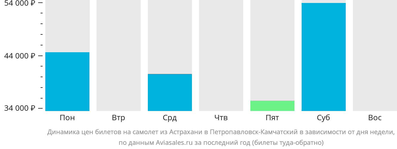 Динамика цен билетов на самолет из Астрахани в Петропавловск-Камчатский в зависимости от дня недели