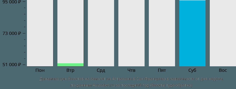 Динамика цен билетов на самолет из Астрахани в Сан-Франциско в зависимости от дня недели
