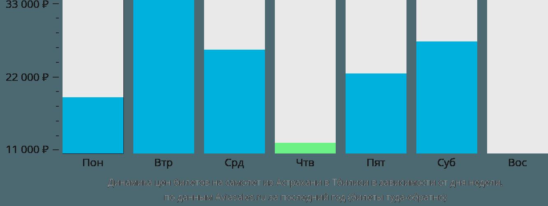 Динамика цен билетов на самолет из Астрахани в Тбилиси в зависимости от дня недели