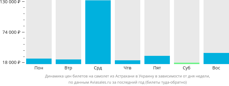 Динамика цен билетов на самолёт из Астрахани в Украину в зависимости от дня недели