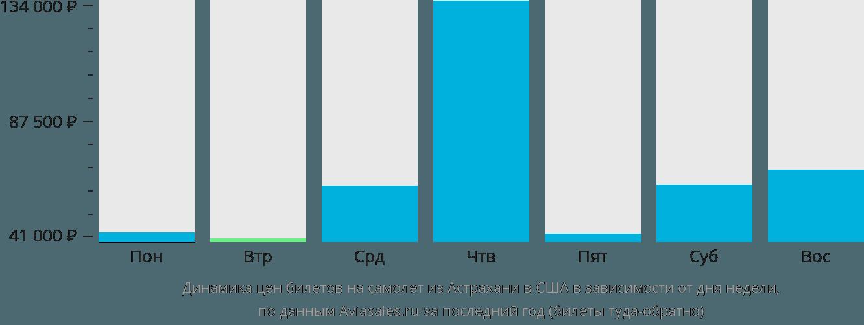 Динамика цен билетов на самолёт из Астрахани в США в зависимости от дня недели