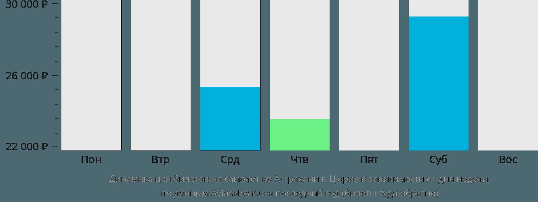 Динамика цен билетов на самолет из Астрахани в Цюрих в зависимости от дня недели