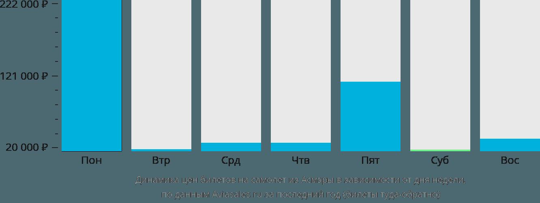 Динамика цен билетов на самолет из Асмэры в зависимости от дня недели
