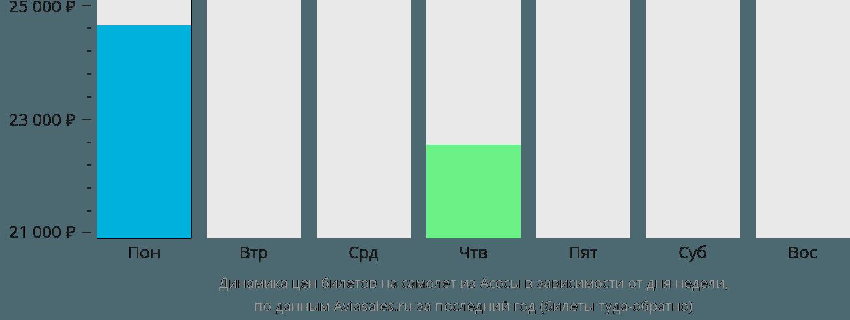 Динамика цен билетов на самолёт из Асоса в зависимости от дня недели