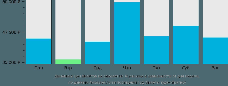Динамика цен билетов на самолет из Асунсьона в зависимости от дня недели