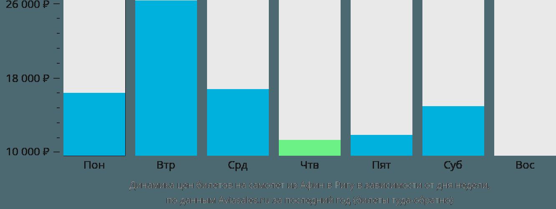 Динамика цен билетов на самолет из Афин в Ригу в зависимости от дня недели