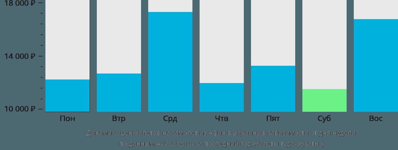 Динамика цен билетов на самолет из Афин в Украину в зависимости от дня недели