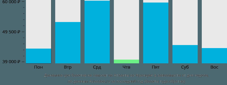 Динамика цен билетов на самолет из Атланты во Францию в зависимости от дня недели
