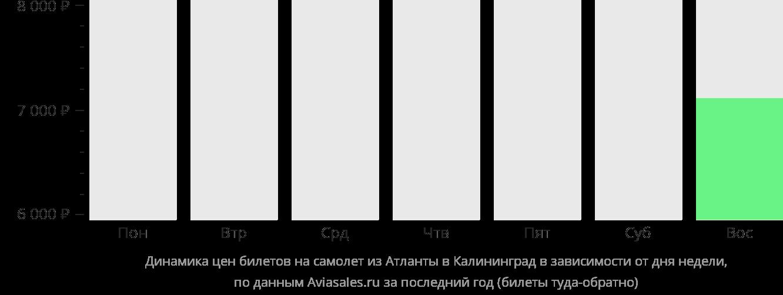 Динамика цен билетов на самолет из Атланты в Калининград в зависимости от дня недели