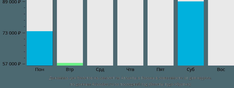 Динамика цен билетов на самолет из Атланты в Казань в зависимости от дня недели